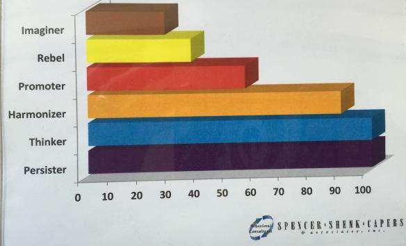 DRodowicz chart